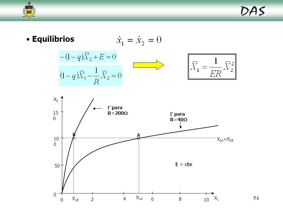 Equilíbrios 150 100 50 2 4 6 8 10 X2 X1 E = cte  para R=200