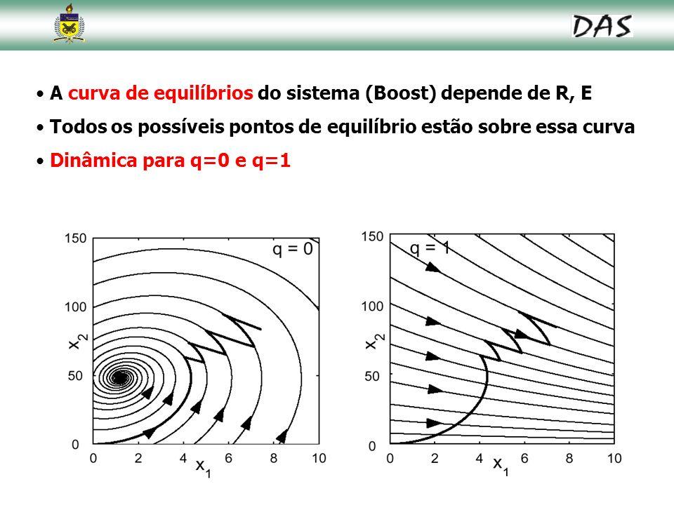 A curva de equilíbrios do sistema (Boost) depende de R, E