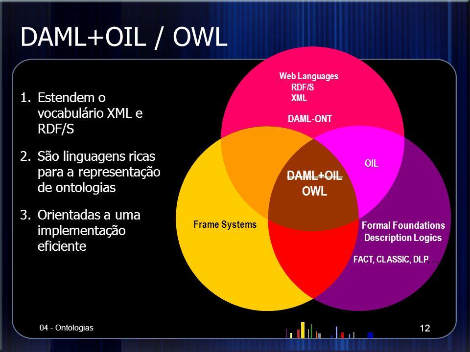 DAML+OIL / OWL Estendem o vocabulário XML e RDF/S