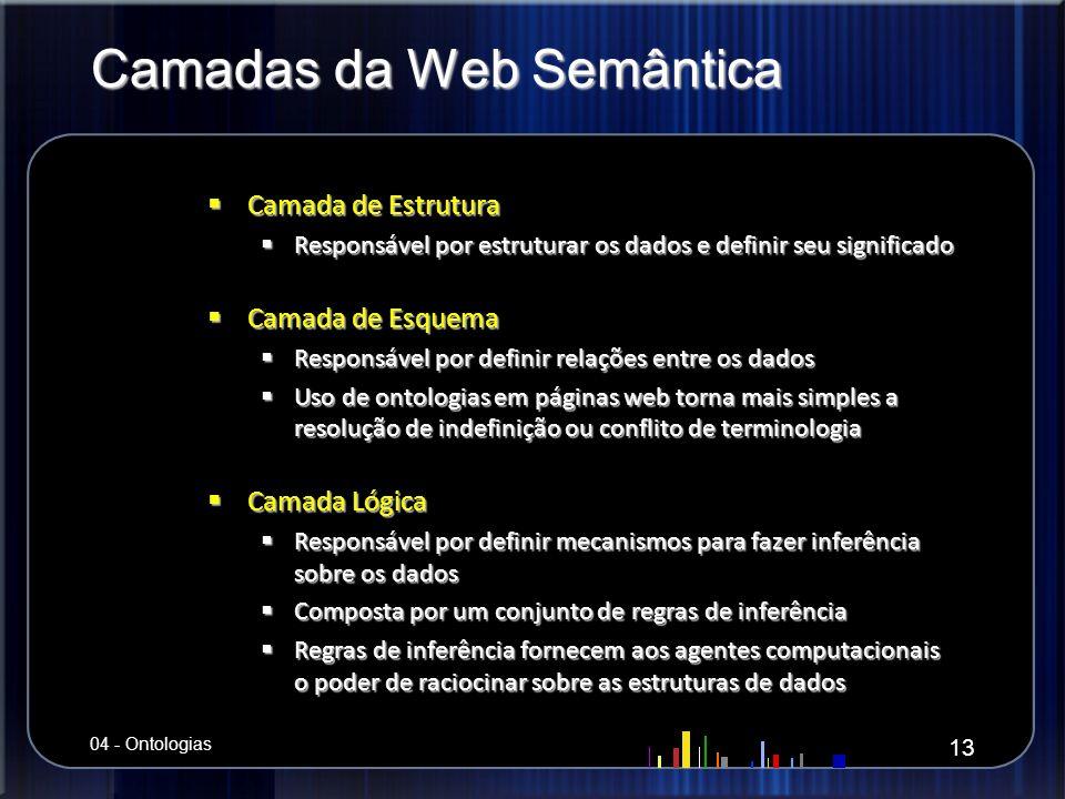 Camadas da Web Semântica