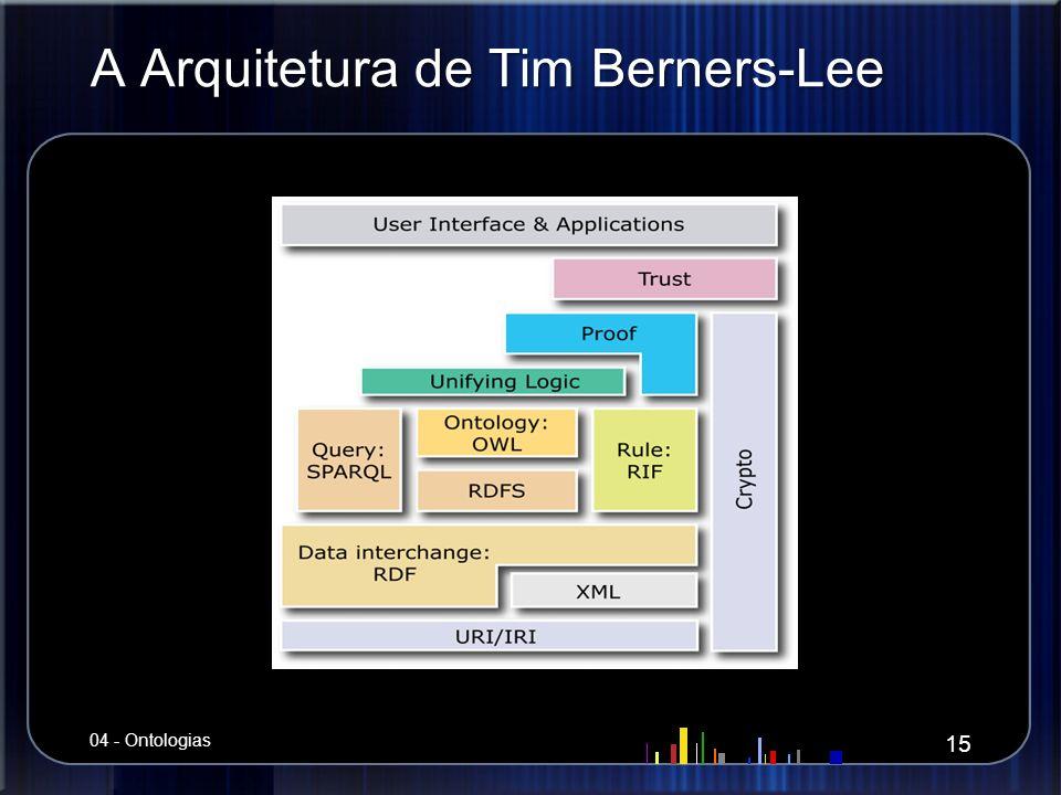 A Arquitetura de Tim Berners-Lee