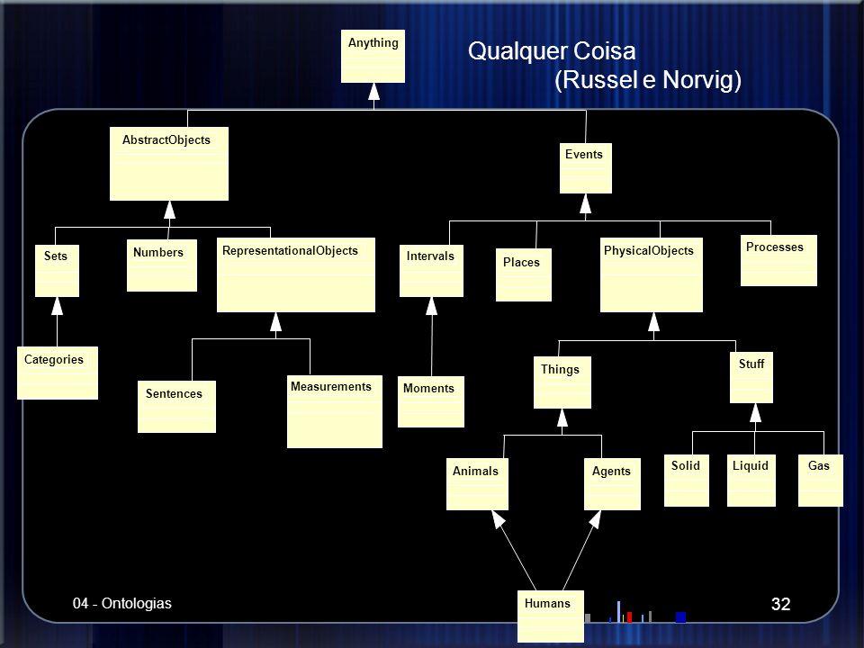 Qualquer Coisa (Russel e Norvig) 04 - Ontologias Anything