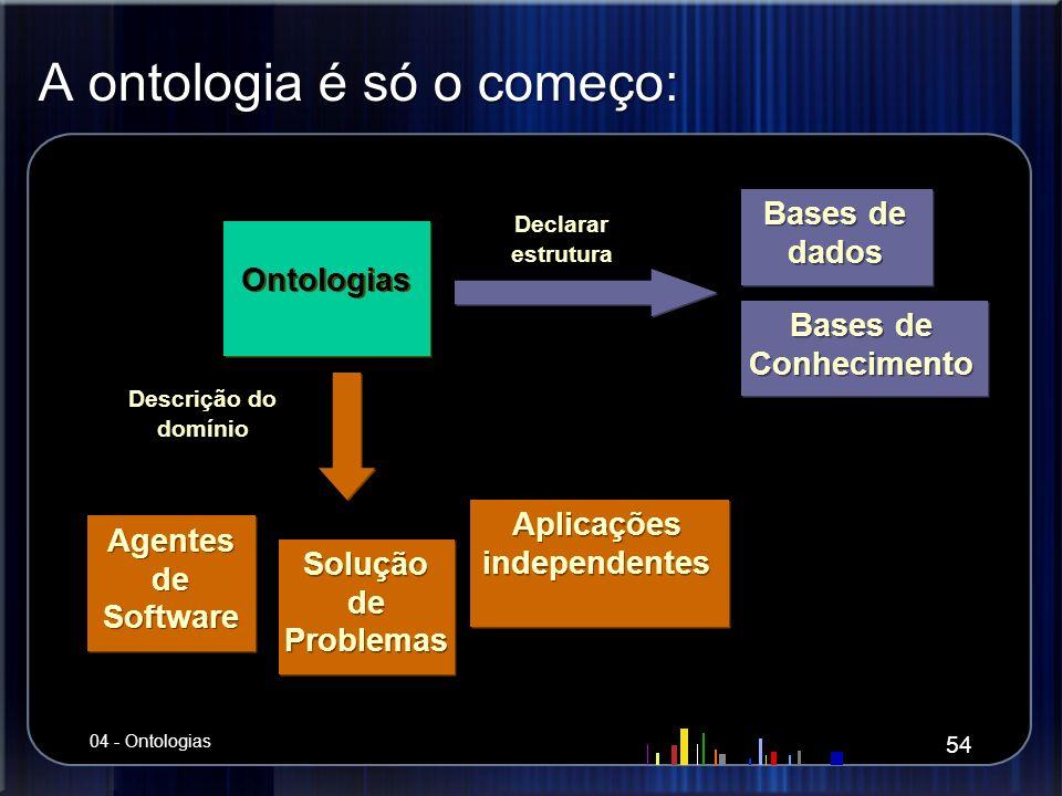 A ontologia é só o começo: