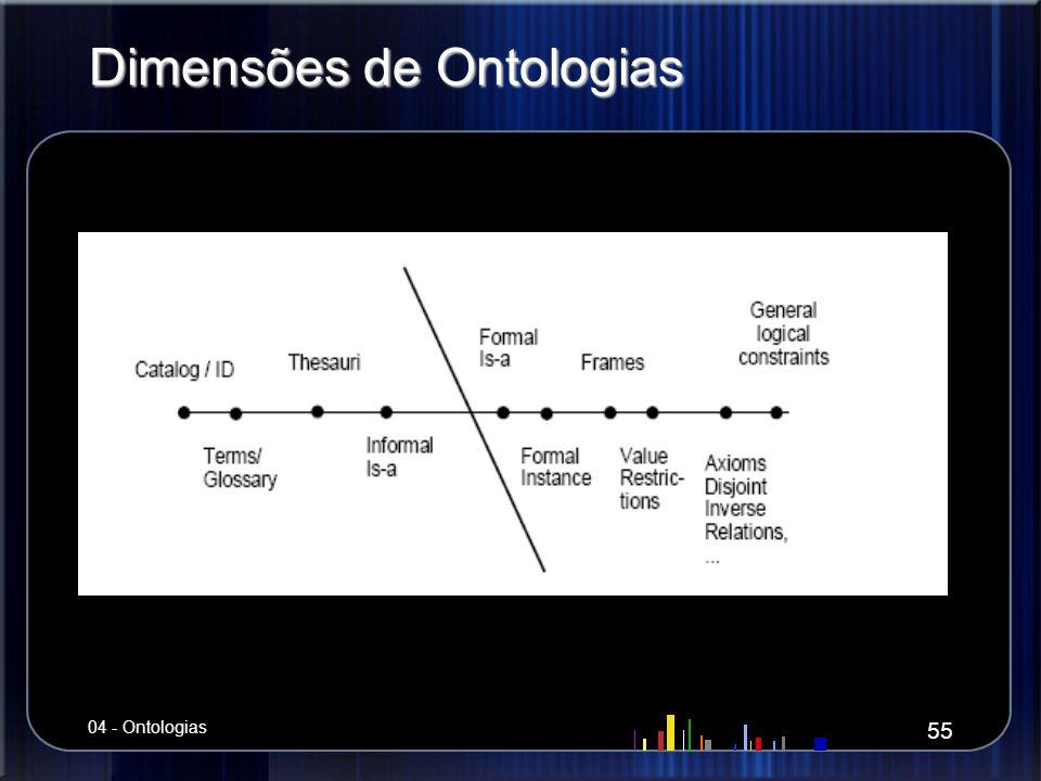 Dimensões de Ontologias