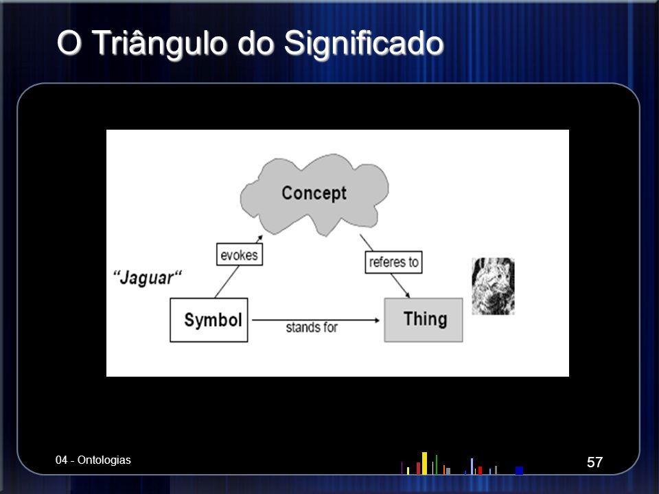 O Triângulo do Significado