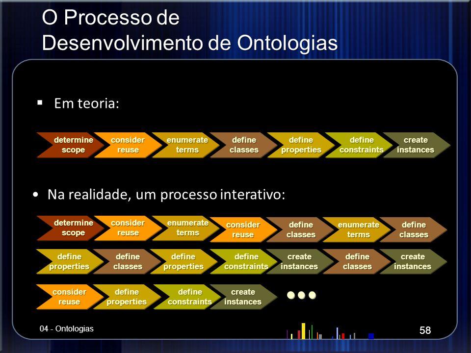 O Processo de Desenvolvimento de Ontologias