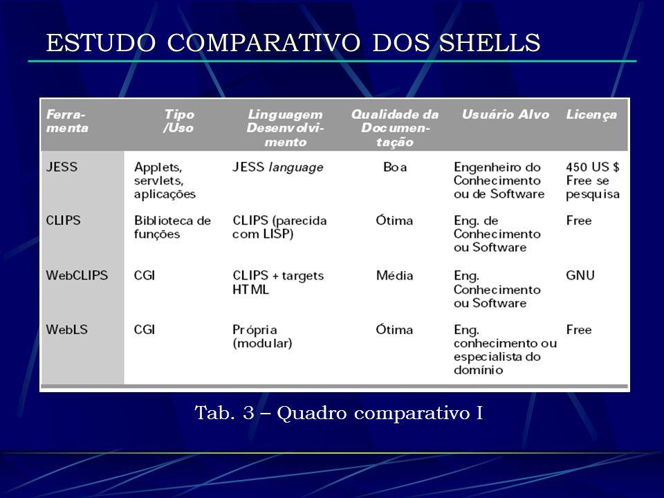 Tab. 3 – Quadro comparativo I
