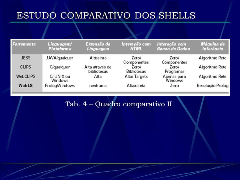 Tab. 4 – Quadro comparativo II