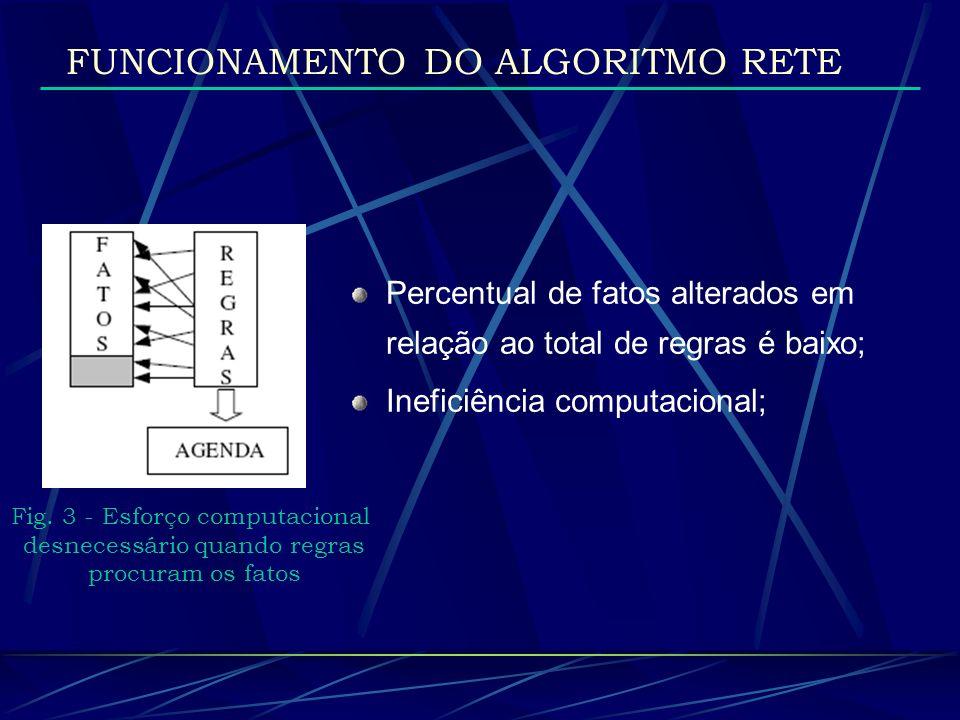 FUNCIONAMENTO DO ALGORITMO RETE