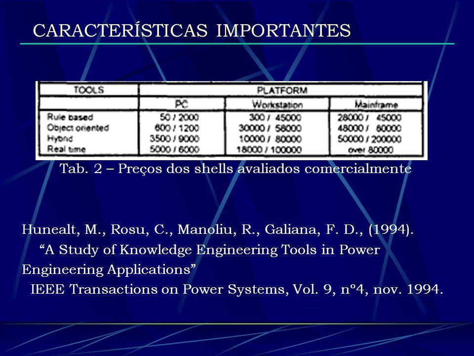 Tab. 2 – Preços dos shells avaliados comercialmente