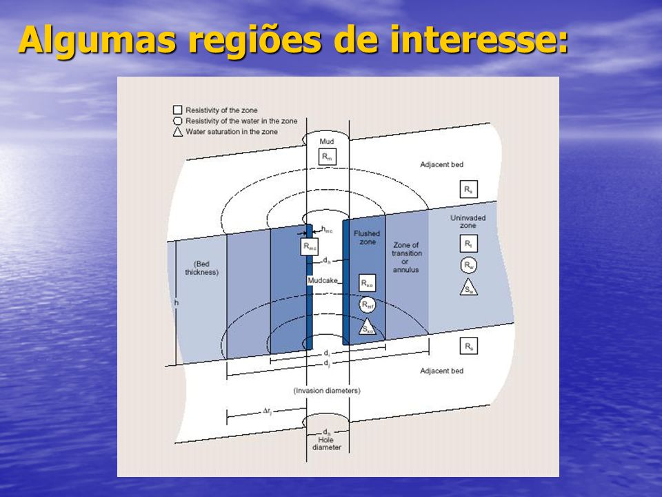 Algumas regiões de interesse: