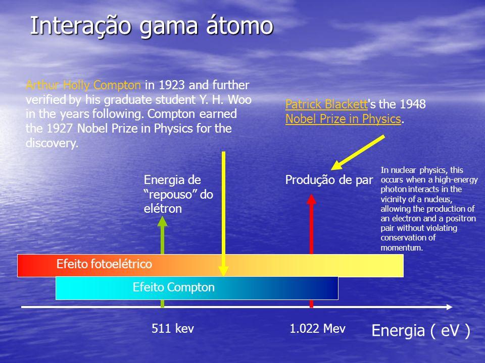 Interação gama átomo Energia ( eV )