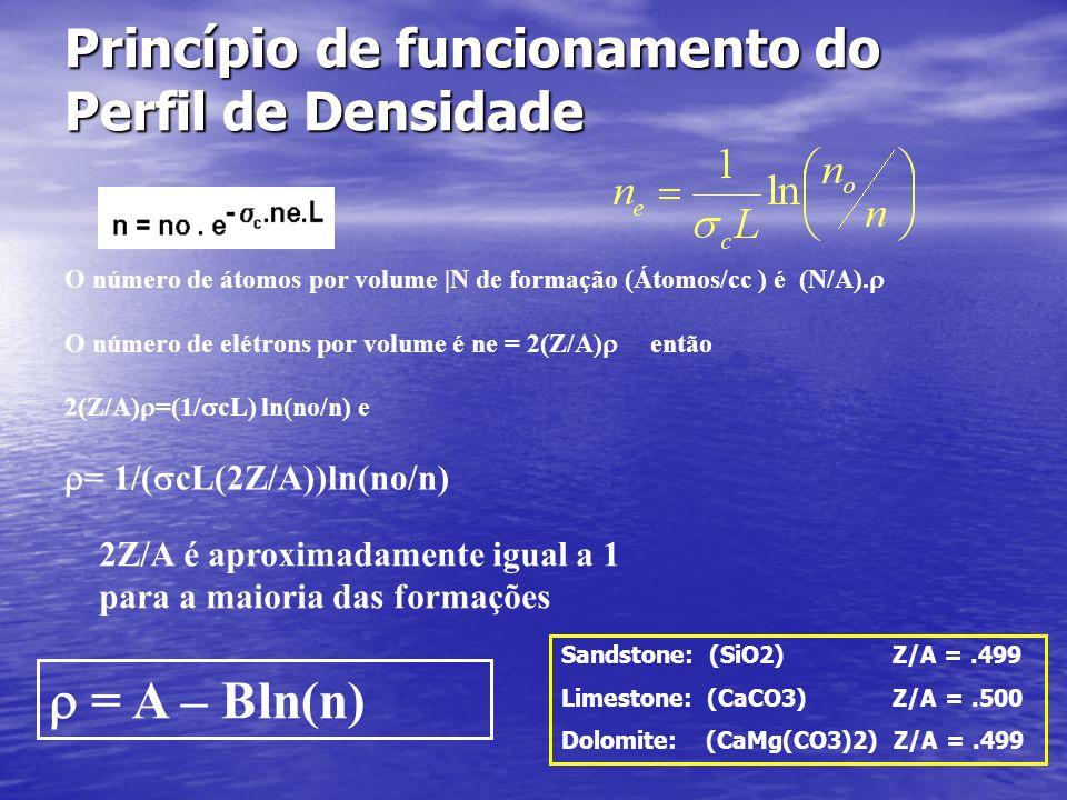Princípio de funcionamento do Perfil de Densidade