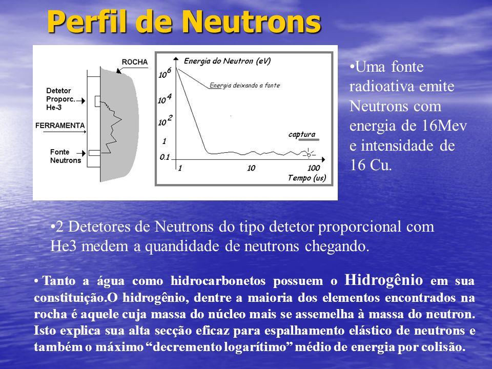 Perfil de Neutrons Uma fonte radioativa emite Neutrons com energia de 16Mev e intensidade de 16 Cu.