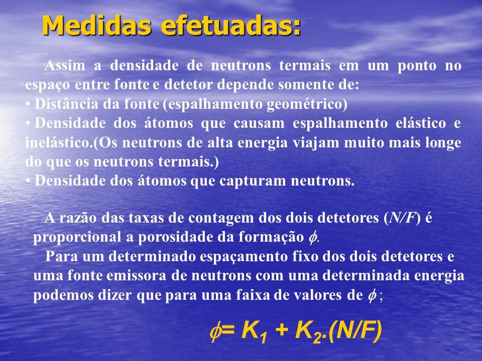 Medidas efetuadas: f= K1 + K2.(N/F)