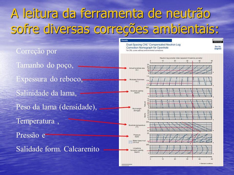 A leitura da ferramenta de neutrão sofre diversas correções ambientais: