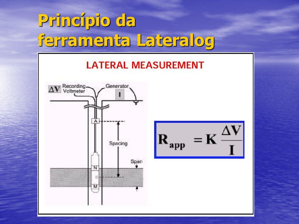 Princípio da ferramenta Lateralog