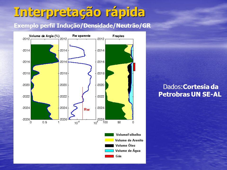 Dados:Cortesia da Petrobras UN SE-AL