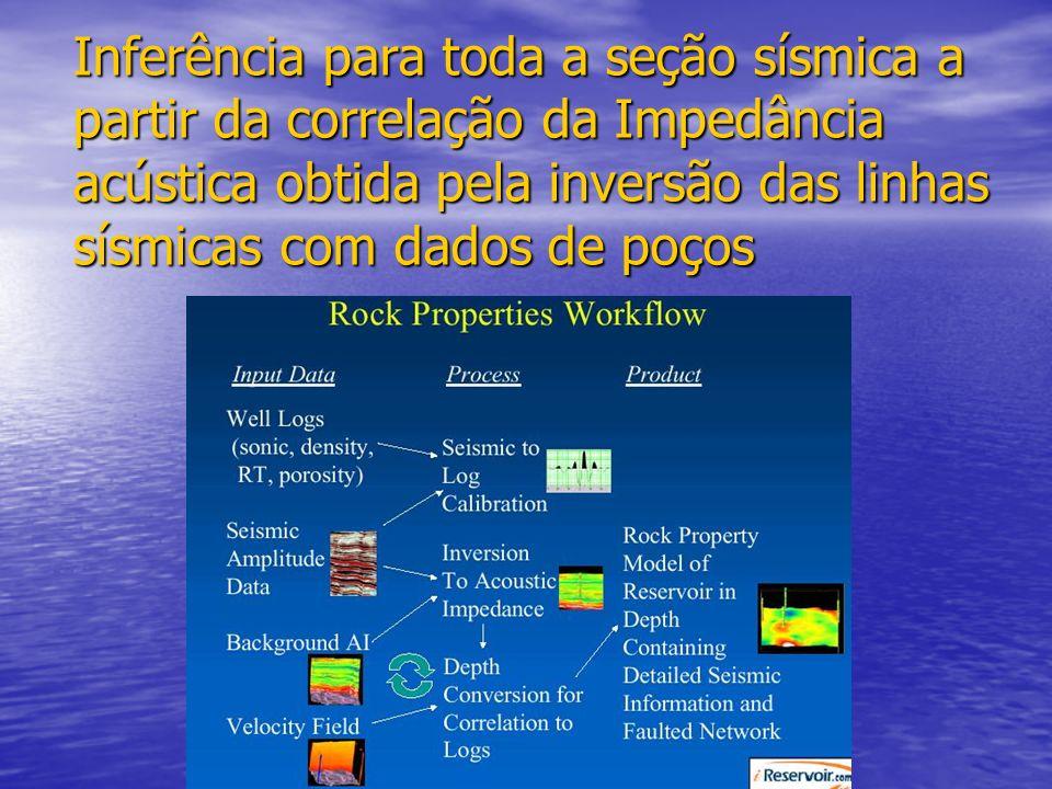 Inferência para toda a seção sísmica a partir da correlação da Impedância acústica obtida pela inversão das linhas sísmicas com dados de poços