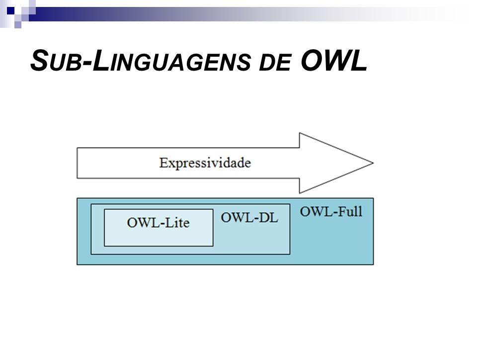 Sub-Linguagens de OWL