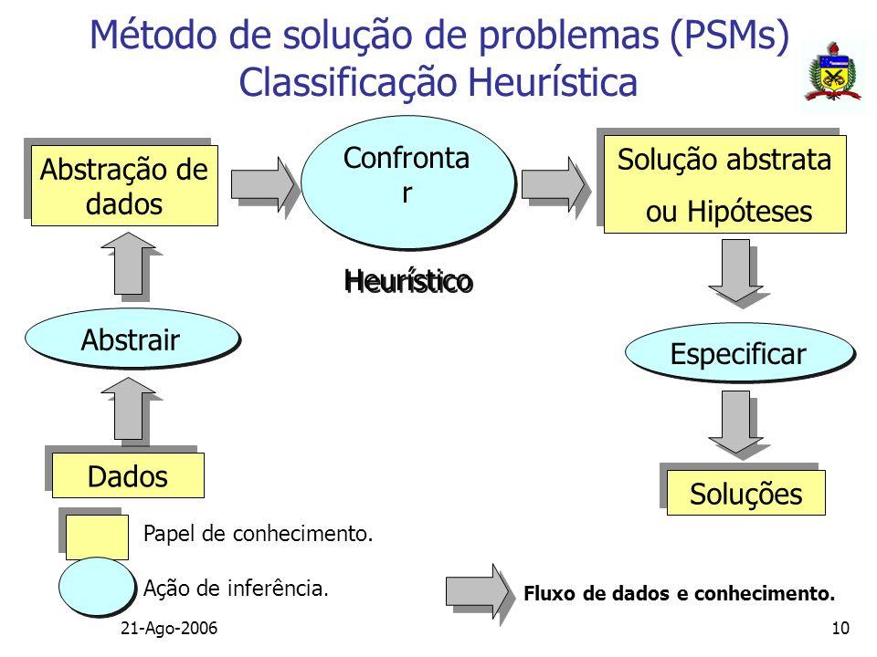 Método de solução de problemas (PSMs) Classificação Heurística