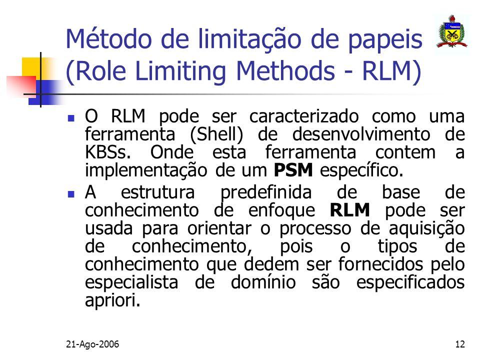 Método de limitação de papeis (Role Limiting Methods - RLM)