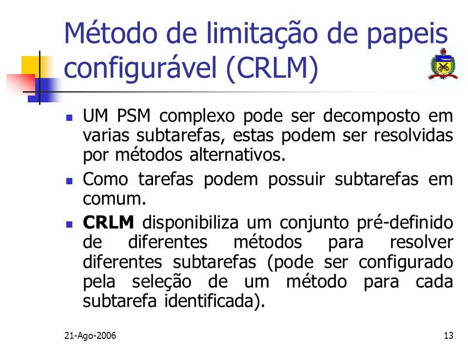 Método de limitação de papeis configurável (CRLM)