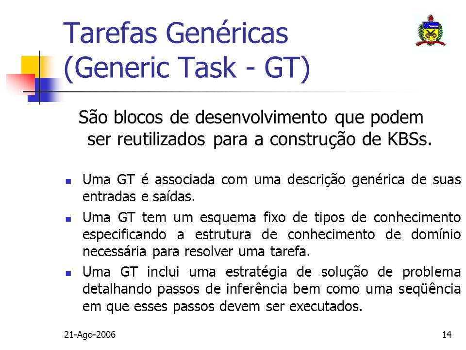 Tarefas Genéricas (Generic Task - GT)
