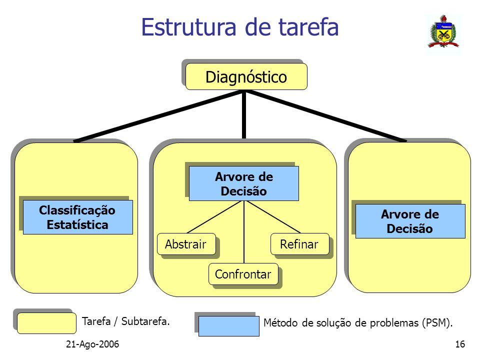 Classificação Estatística