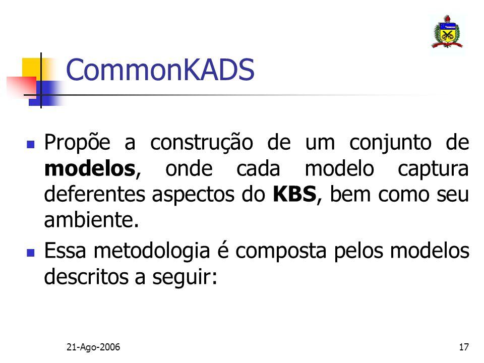 CommonKADS Propõe a construção de um conjunto de modelos, onde cada modelo captura deferentes aspectos do KBS, bem como seu ambiente.