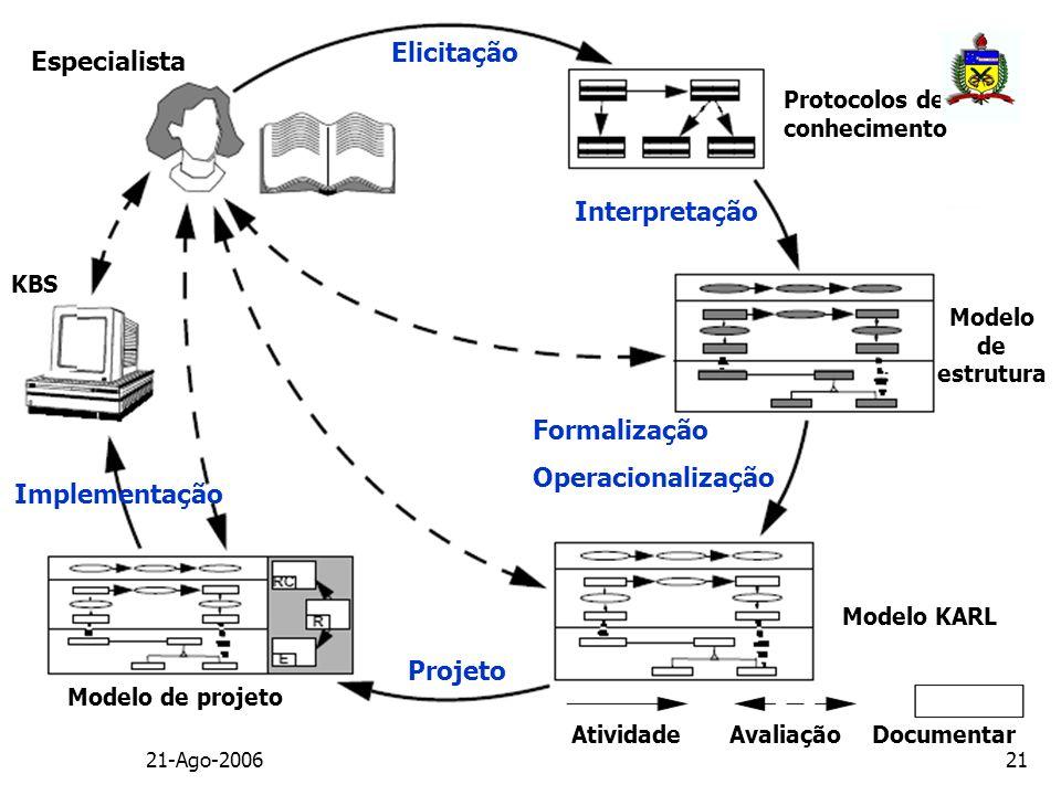 Elicitação Especialista Interpretação Formalização Operacionalização