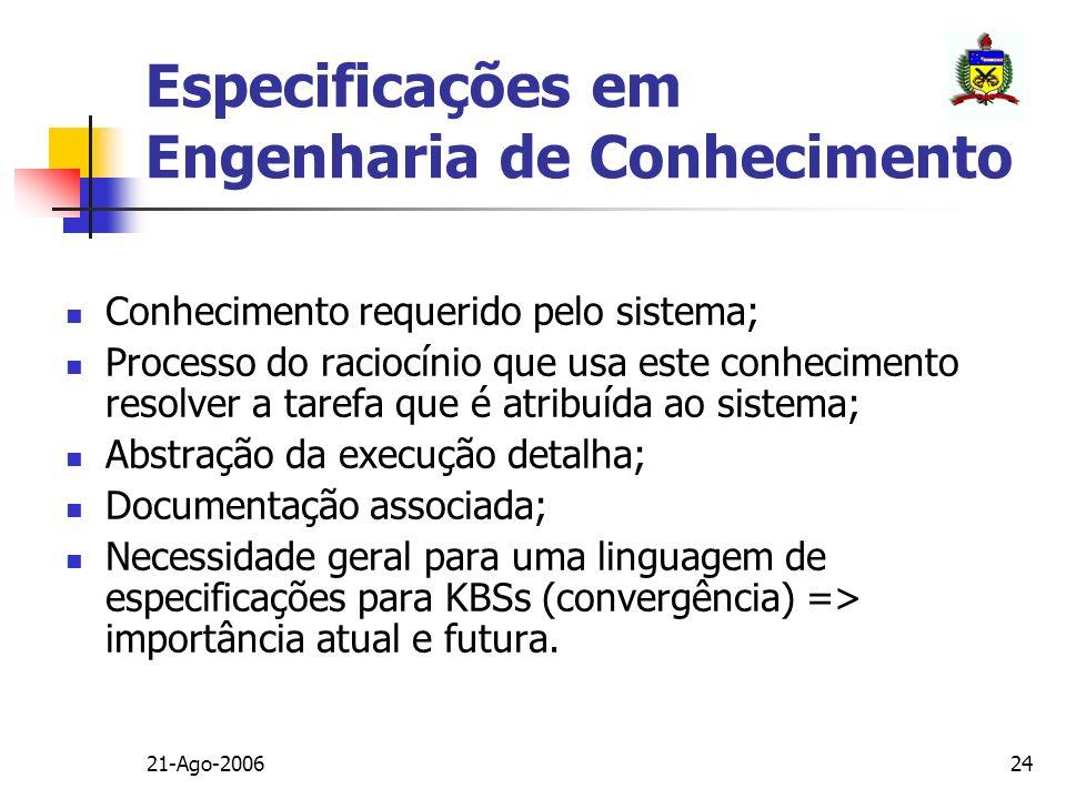 Especificações em Engenharia de Conhecimento
