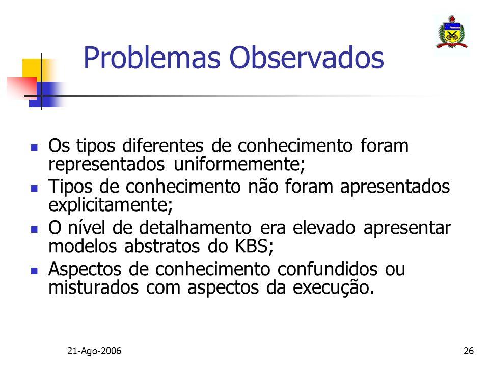 Problemas Observados Os tipos diferentes de conhecimento foram representados uniformemente;