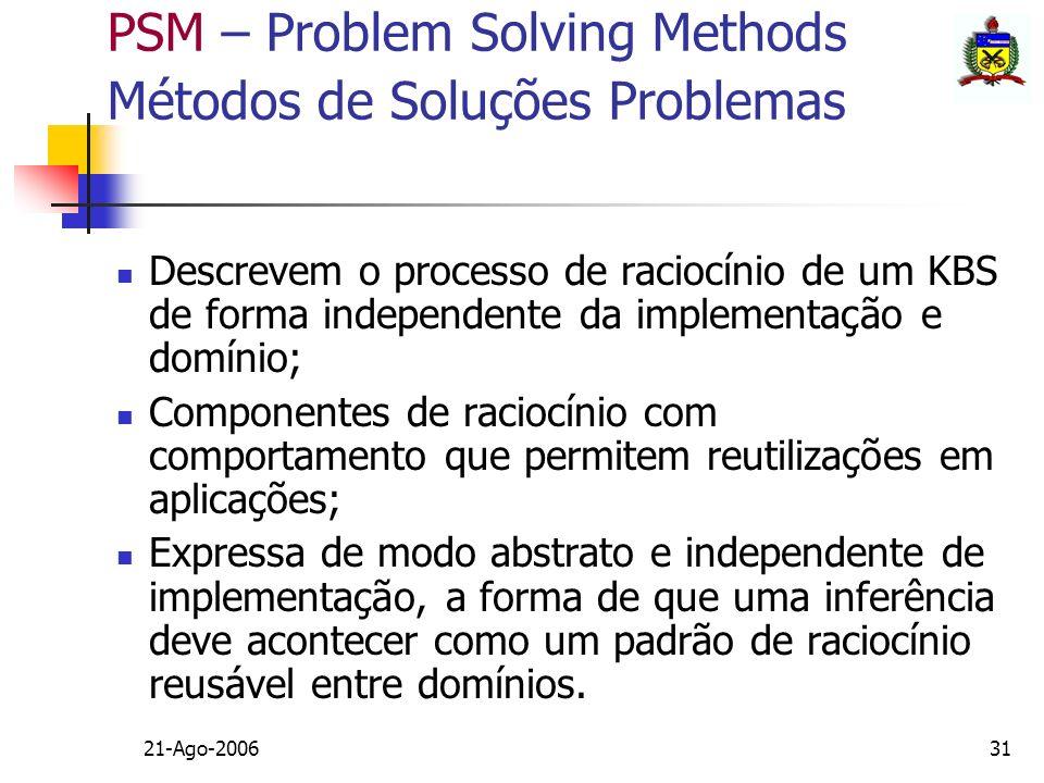 PSM – Problem Solving Methods Métodos de Soluções Problemas