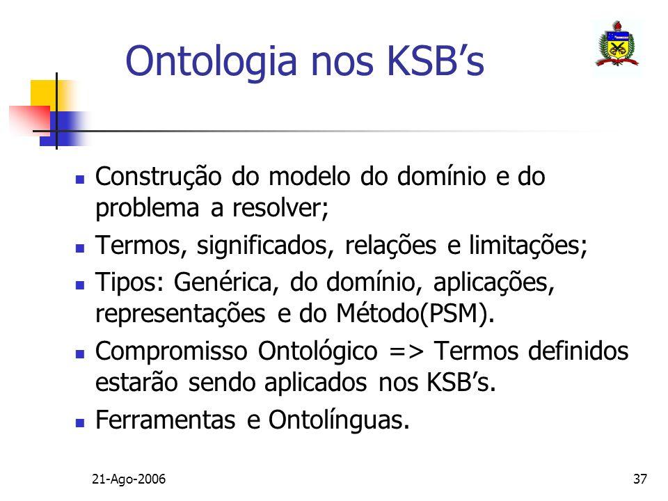 Ontologia nos KSB's Construção do modelo do domínio e do problema a resolver; Termos, significados, relações e limitações;