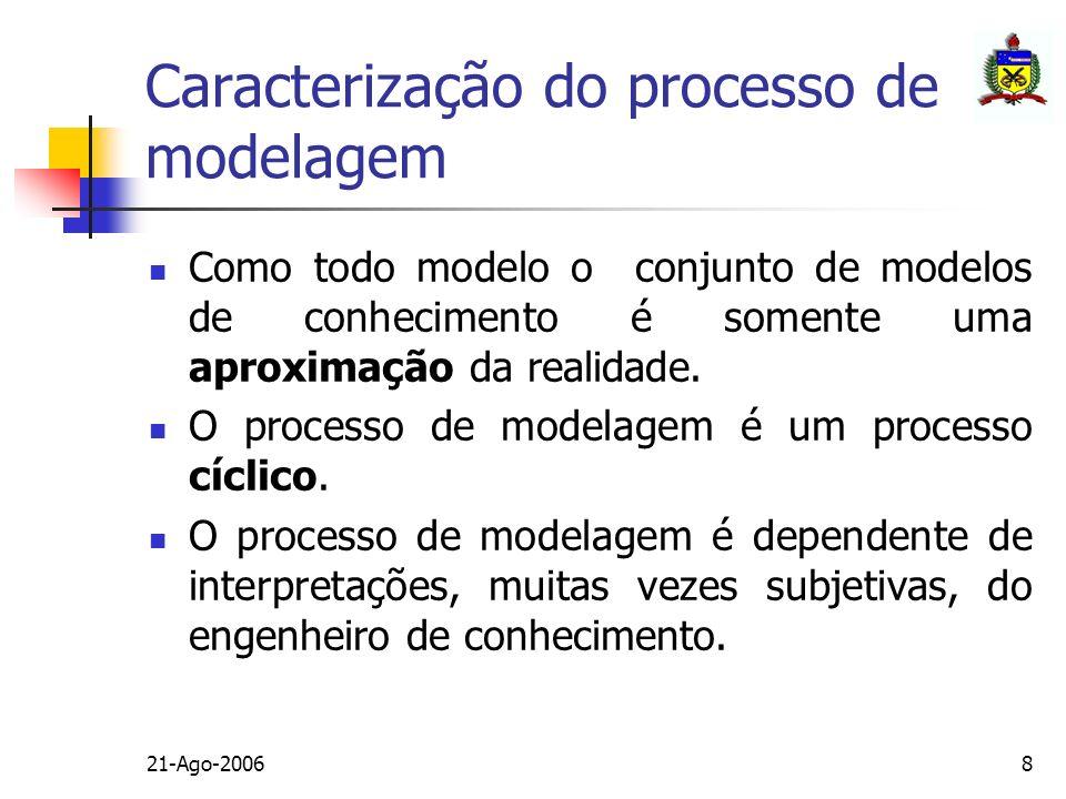 Caracterização do processo de modelagem