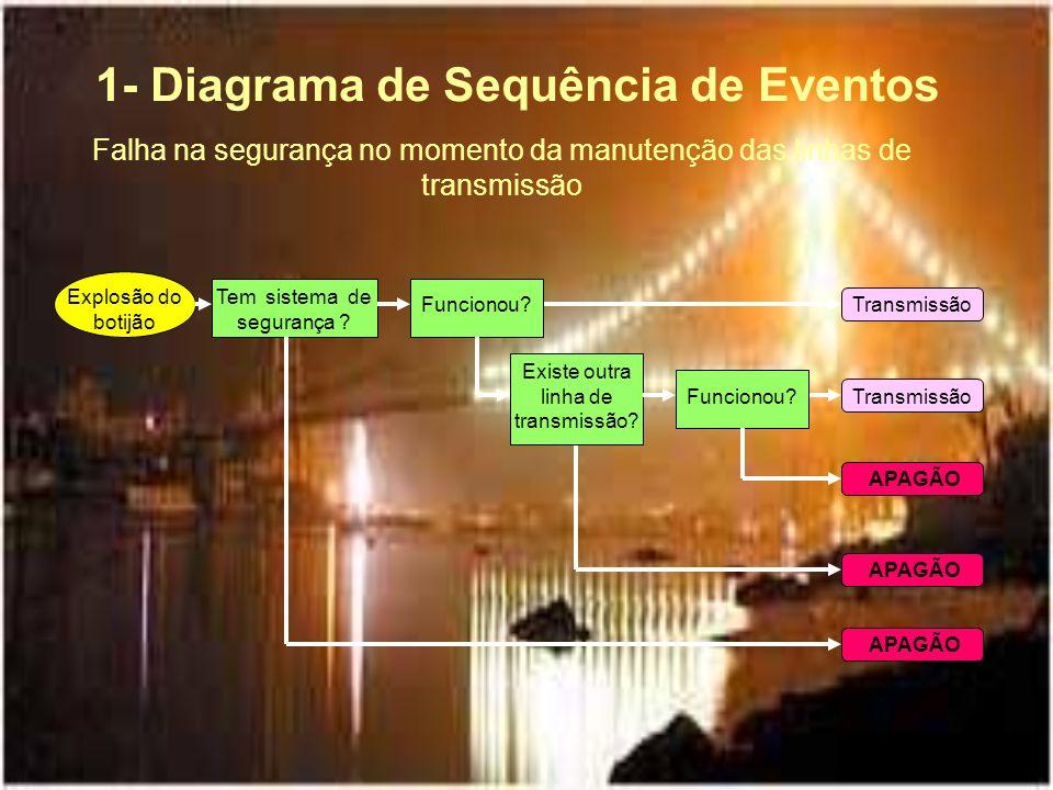 1- Diagrama de Sequência de Eventos