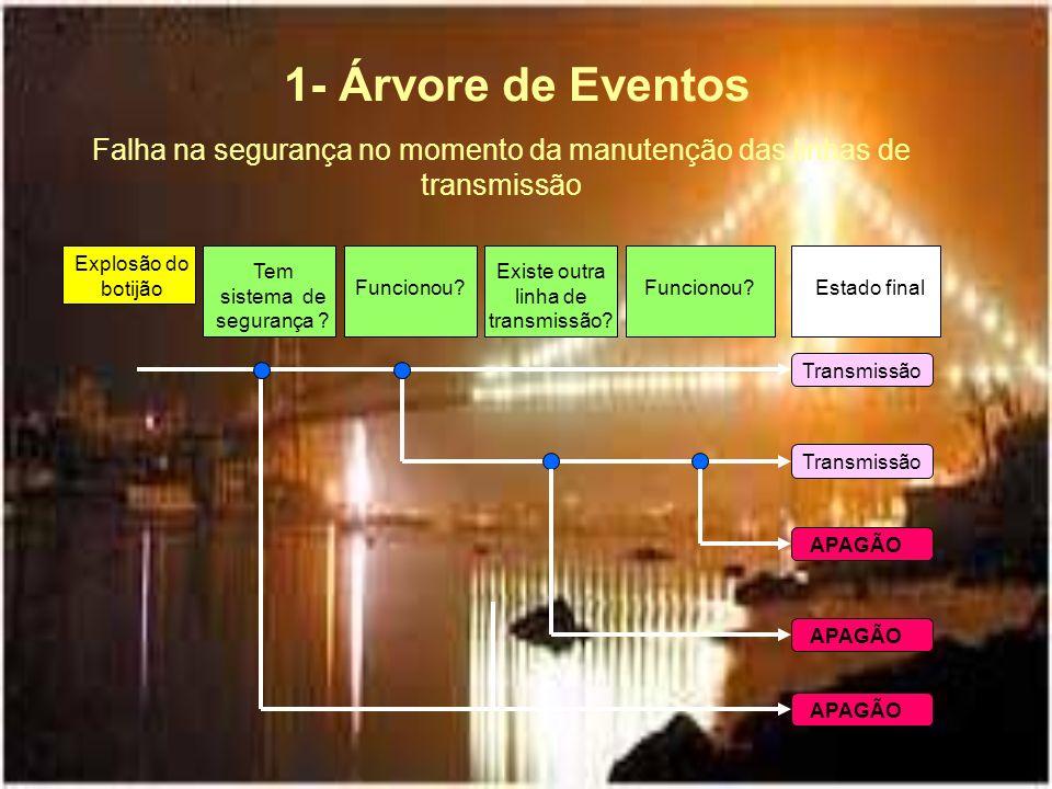 1- Árvore de Eventos Falha na segurança no momento da manutenção das linhas de transmissão. Explosão do botijão.