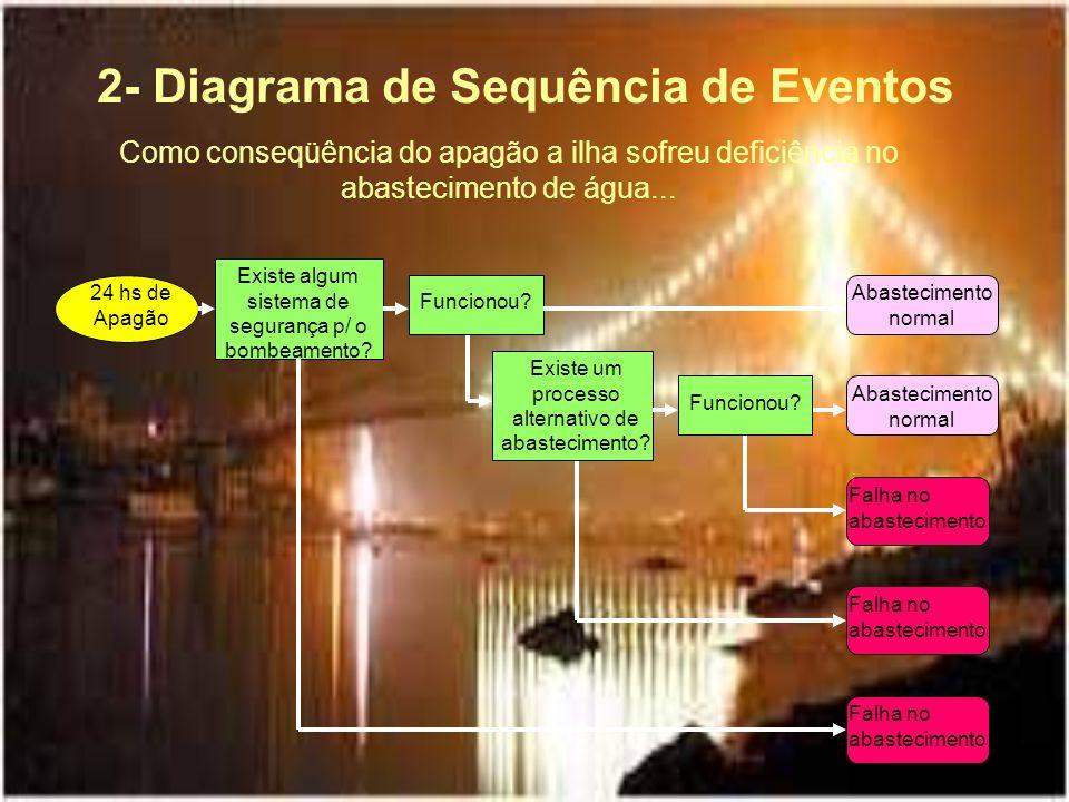 2- Diagrama de Sequência de Eventos