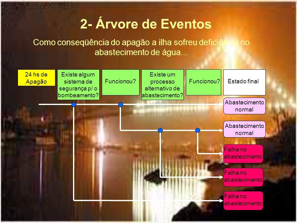 2- Árvore de Eventos Como conseqüência do apagão a ilha sofreu deficiência no abastecimento de água...