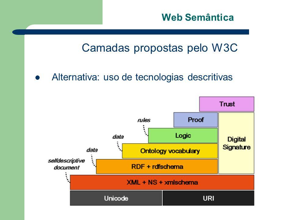 Camadas propostas pelo W3C