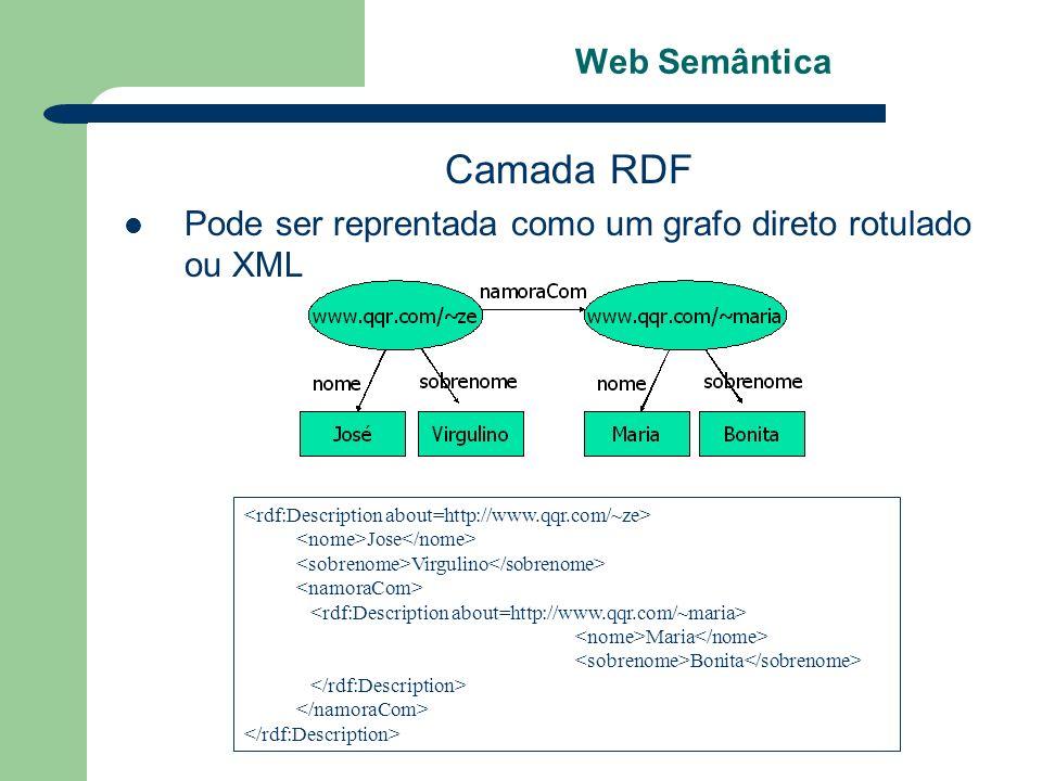Camada RDF Web Semântica
