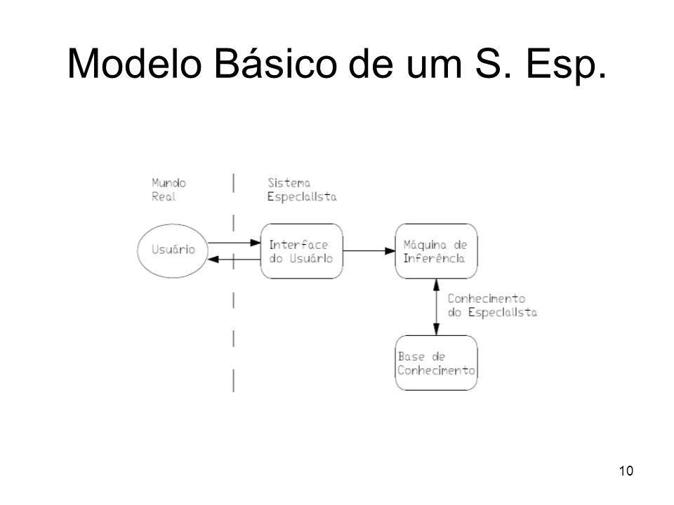 Modelo Básico de um S. Esp.