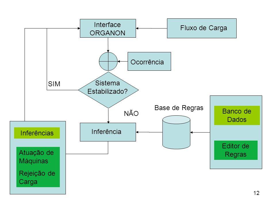 Interface ORGANON Fluxo de Carga. Ocorrência. SIM. Sistema Estabilizado Base de Regras. Banco de Dados.