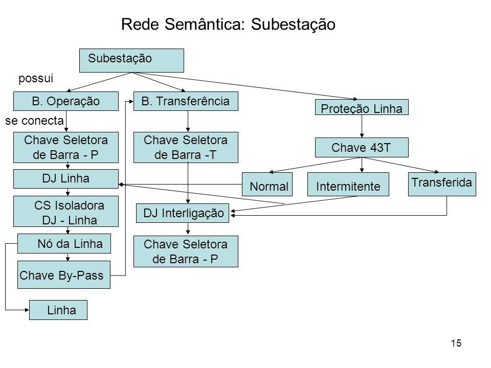 Rede Semântica: Subestação