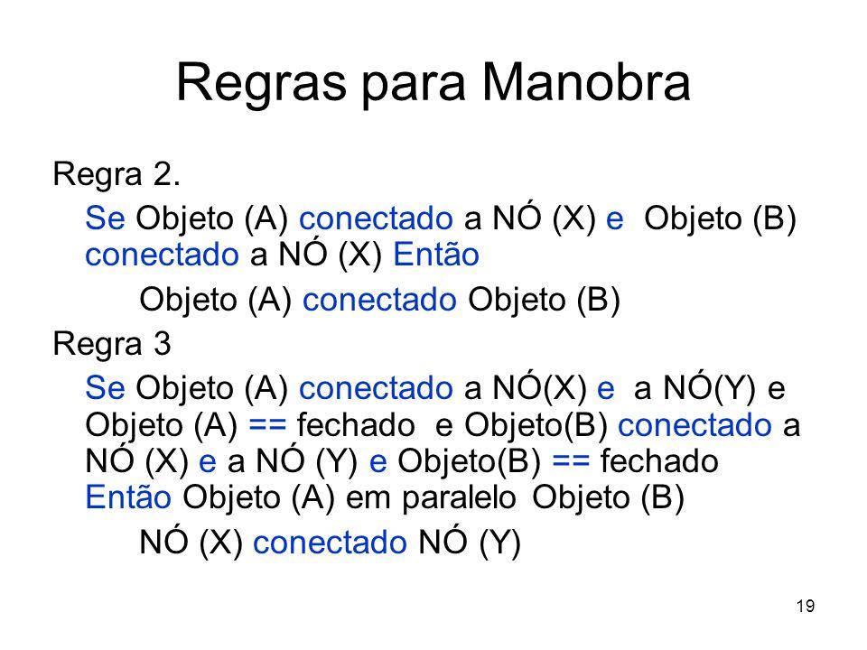 Regras para Manobra Regra 2.