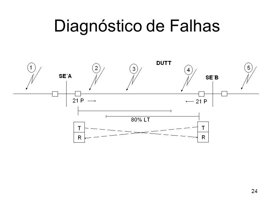 Diagnóstico de Falhas