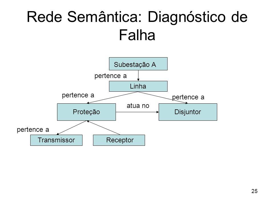Rede Semântica: Diagnóstico de Falha