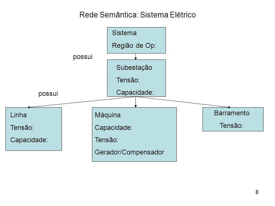 Rede Semântica: Sistema Elétrico
