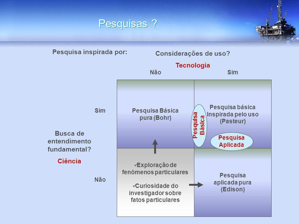 Pesquisas Pesquisa inspirada por: Considerações de uso Tecnologia